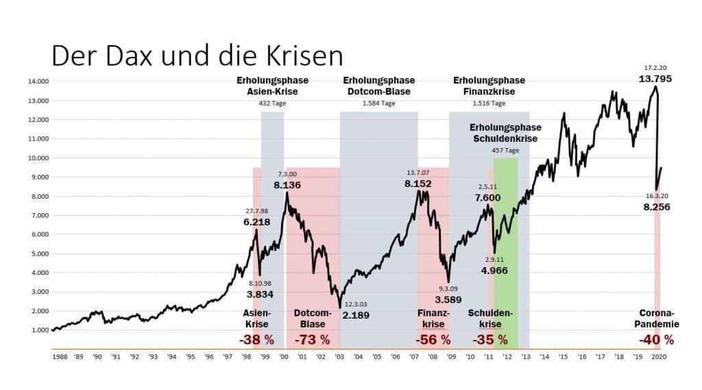 ECON-Rednerin-Katja-Dofel-Dax-und-Krisen
